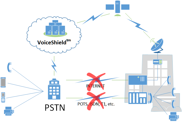 VoiceSHield Satellite